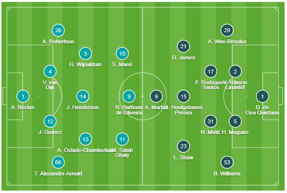 Liverpool - Man United 2-0: Van Dijk, Salah nhấn chìm Quỷ đỏ ảnh 1