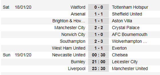 Kết quả và xếp hạng Ngoại hạng Anh, vòng 23: Đại gia thất vọng ảnh 1