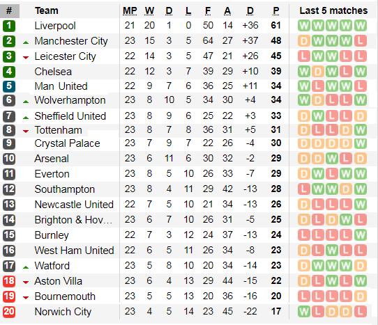 Kết quả và xếp hạng Ngoại hạng Anh, vòng 23: Đại gia thất vọng ảnh 2