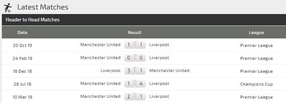 Nhận định Liverpool - Man Utd: Cuộc chiến không cân sức (Mới cập nhật) ảnh 4