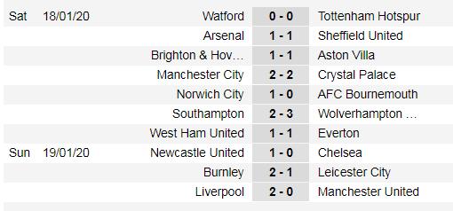 Kết quả và xếp hạng Ngoại hạng Anh, vòng 23: Liverpool bứt xa 16 điểm ảnh 1