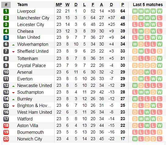 Kết quả và xếp hạng Ngoại hạng Anh, vòng 23: Liverpool bứt xa 16 điểm ảnh 2