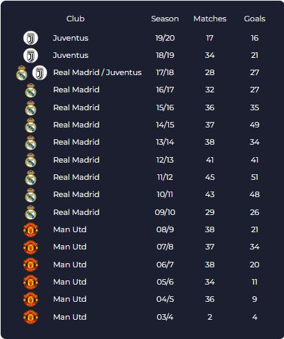Ronaldo giải quyết 100 vấn đề cho Juventus ảnh 3