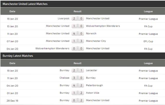 Dự đoán Man United - Burnley: Chờ màn trình diễn của Martial (Mới cập nhật) ảnh 5