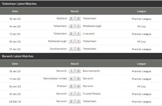 Dự đoán Tottenham - Norwich: Gà trống vùi dập đối thủ dưới cơ (Mới cập nhật) ảnh 5