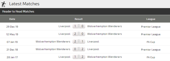 Dự đoán Wolves - Liverpool: Ngày thứ Năm huyền bí  (Mới cập nhật) ảnh 4