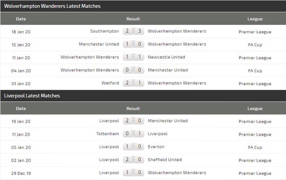 Dự đoán Wolves - Liverpool: Ngày thứ Năm huyền bí  (Mới cập nhật) ảnh 5