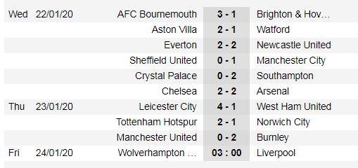 Kết quả, xếp hạng Ngoại hạng Anh vòng 24: Leicester đại thắng, Man United đại bại ảnh 1