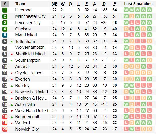 Kết quả, xếp hạng Ngoại hạng Anh vòng 24: Leicester đại thắng, Man United đại bại ảnh 2