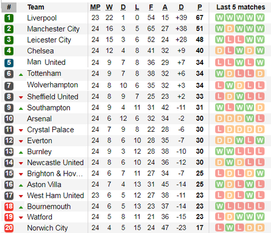 Kết quả và xếp hạng vòng 24: Thắng Wolves, Liverpool bứt xa 16 điểm ảnh 2