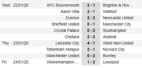 Kết quả và xếp hạng vòng 24: Thắng Wolves, Liverpool bứt xa 16 điểm ảnh 1
