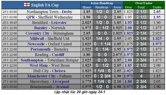 Lịch thi đấu Cúp FA ngày 25-1: Các đại gia vượt ải (Mới cập nhật) ảnh 3