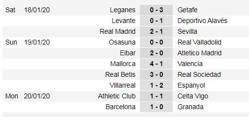 Lịch thi đấu La Liga ngày 25-1: Real Madrid đụng Tàu ngầm vàng ảnh 4