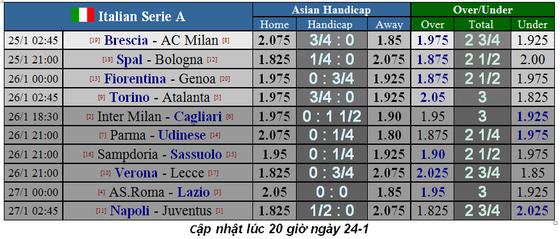 Lịch thi đấu Serie A vòng 21 ngày 26-1: Napoli thách thức Juventus (Mới cập nhật) ảnh 2