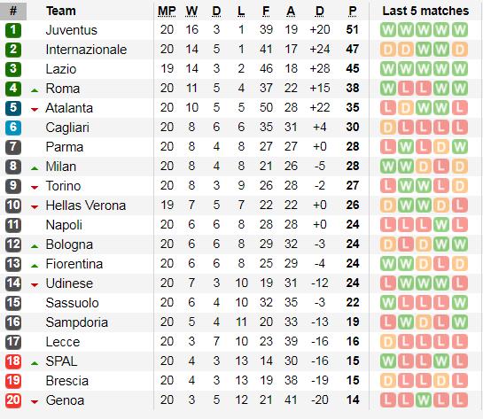 Lịch thi đấu Serie A vòng 21 ngày 26-1: Napoli thách thức Juventus (Mới cập nhật) ảnh 4