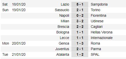 Lịch thi đấu Serie A vòng 21 ngày 26-1: Napoli thách thức Juventus (Mới cập nhật) ảnh 3