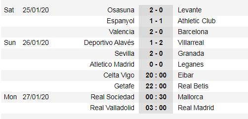 Lịch thi đấu La Liga ngày 25-1: Real Madrid đụng Tàu ngầm vàng ảnh 2