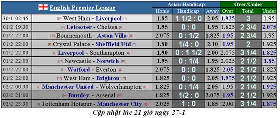 Lịch thi đấu Ngoại hạng Anh ngày 30-1: Liverpool sẽ thắng dễ West Ham (Mới cập nhật) ảnh 2