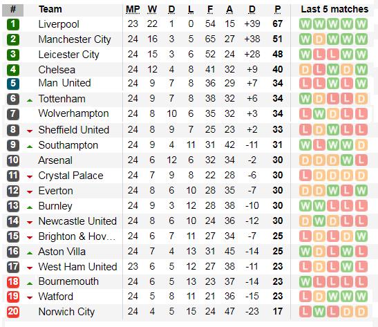 Lịch thi đấu Ngoại hạng Anh ngày 30-1: Liverpool sẽ thắng dễ West Ham (Mới cập nhật) ảnh 3