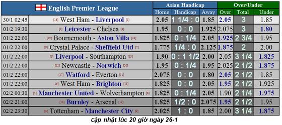 Lịch thi đấu Ngoại hạng Anh, vòng 25: Mourinho chống lại Pep Guardiola (Mới cập nhật) ảnh 6
