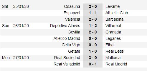 Lịch thi đấu La Liga cuối tuần, vòng 22: Trận derby thành Madrid (Mới cập nhật) ảnh 3