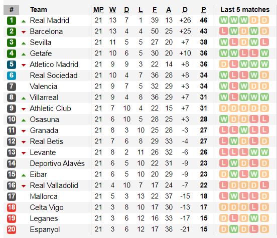 Lịch thi đấu La Liga cuối tuần, vòng 22: Trận derby thành Madrid (Mới cập nhật) ảnh 4