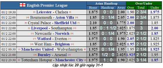Lịch thi đấu Ngoại hạng Anh, vòng 25: Mourinho chống lại Pep Guardiola (Mới cập nhật) ảnh 3