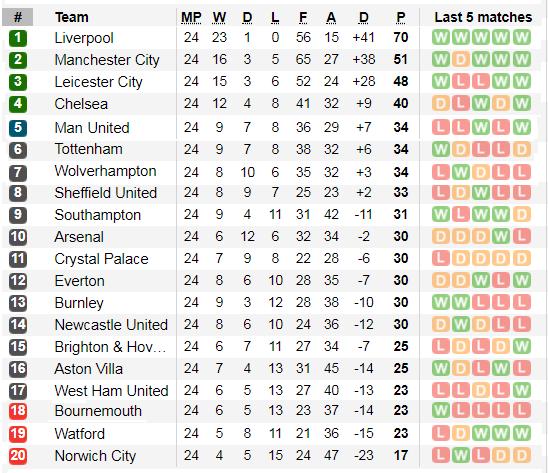 Dự đoán Liverpool – Southampton: Không dễ thắng The Saint  (Mới cập nhật) ảnh 3