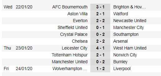 Lịch thi đấu Ngoại hạng Anh, vòng 25: Mourinho chống lại Pep Guardiola (Mới cập nhật) ảnh 4