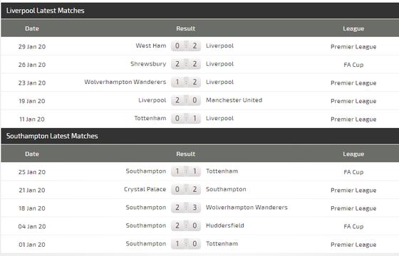 Dự đoán Liverpool – Southampton: Không dễ thắng The Saint  (Mới cập nhật) ảnh 6