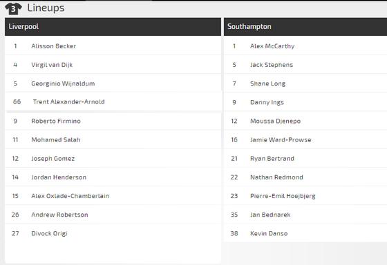 Dự đoán Liverpool – Southampton: Không dễ thắng The Saint  (Mới cập nhật) ảnh 4