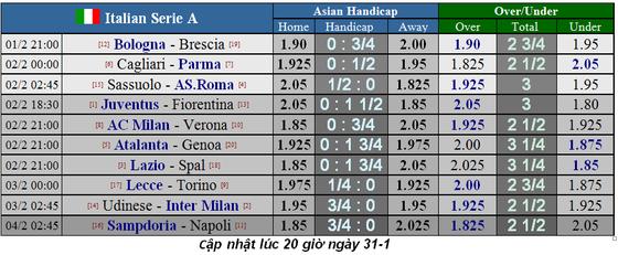 Lịch thi đấu Serie A cuối tuần, vòng 22: Juventus đụng độ Fiorentina (Mới cập nhật) ảnh 2