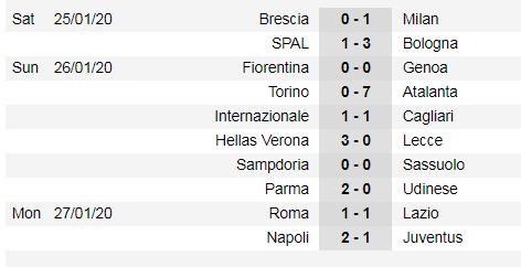 Lịch thi đấu Serie A cuối tuần, vòng 22: Juventus đụng độ Fiorentina (Mới cập nhật) ảnh 3