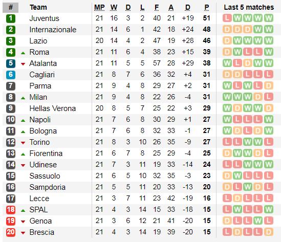 Lịch thi đấu Serie A cuối tuần, vòng 22: Juventus đụng độ Fiorentina (Mới cập nhật) ảnh 4