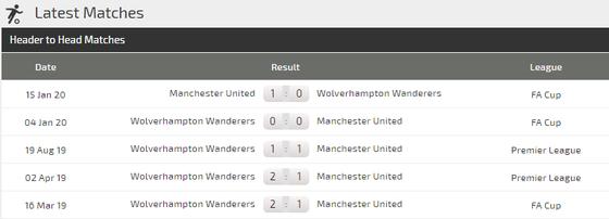 Dự đoán Man Utd – Wolves: Quỷ đỏ quyết trị Bầy sói (Mới cập nhật) ảnh 5