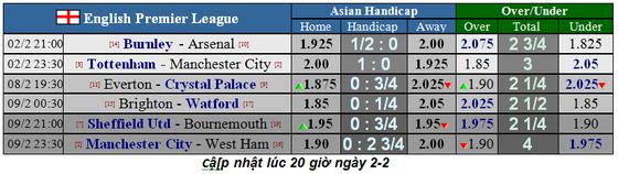 Lịch thi đấu Ngoại hạng Anh, vòng 25: Mourinho chống lại Pep Guardiola (Mới cập nhật) ảnh 1