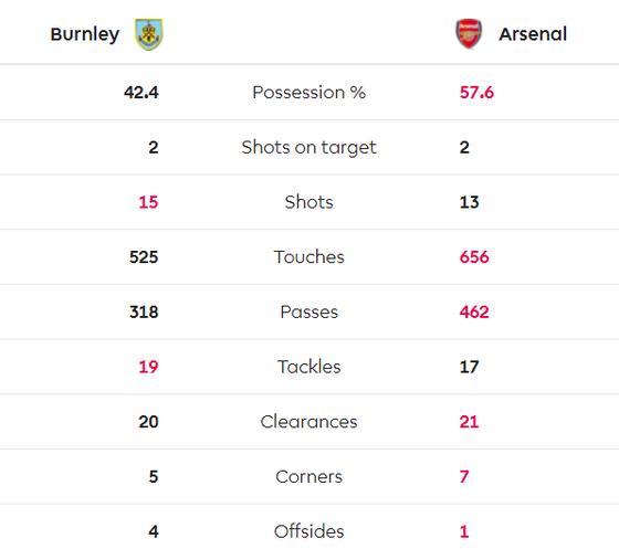 Burnley - Arsenal 0-0: Aubameyang bất lực nhưng Pháo thủ hòa trong may mắn ảnh 9