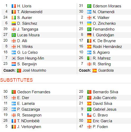 Tottenham - Man City 2-0: Jose Mourinho thắng Guardiola khi Bergwijn tỏa sáng ảnh 2
