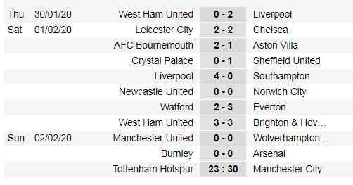 Bảng xếp hạng vòng 25-Ngoại hạng Anh: Hạ gục Man City, Tottenham vọt lên hạng 5 ảnh 1