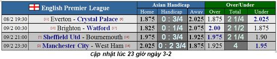 Lịch thi đấu Ngoại hạng Anh, vòng 26: West Ham thử thách Man City (Mới cập nhật) ảnh 1