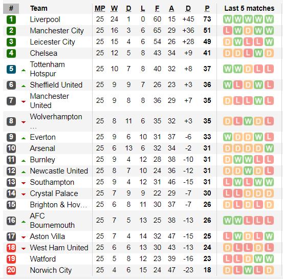 Lịch thi đấu Ngoại hạng Anh, vòng 26: West Ham thử thách Man City (Mới cập nhật) ảnh 3
