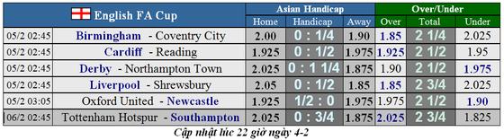 Lịch thi đấu cúp FA ngày 5-2: Liverpool tiếp Shrewsbury, Tottenham tái đấu Sheffield (Mới cập nhật) ảnh 1