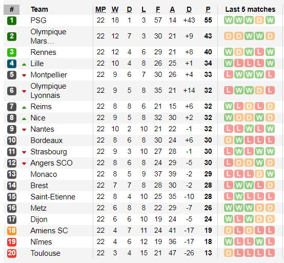 Lịch thi đấu giải vô địch Pháp, Ligue 1 ngày 5-2: PSG dạo bước ở Nantes ảnh 3