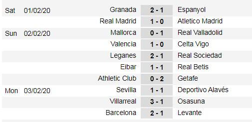 Lịch thi đấu La Liga, vòng 23 ngày 8-2: Leo Messi và lời giải trên sân Betis (Mới cập nhật) ảnh 3