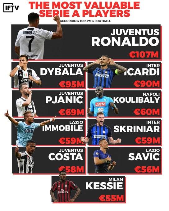 Eriksen truất phế Ronaldo trong danh sách Cầu thủ giá trị nhất Serie A ảnh 1