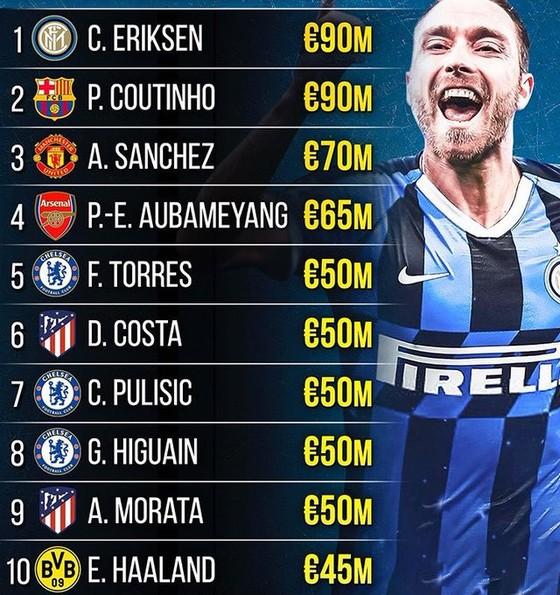 Eriksen truất phế Ronaldo trong danh sách Cầu thủ giá trị nhất Serie A ảnh 2