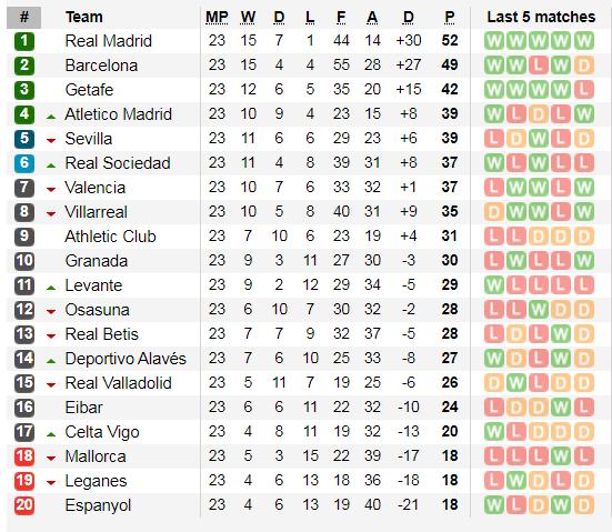 Xếp hạng vòng 23 La Liga: Messi giúp Barcelona bám theo Real Madrid ảnh 2