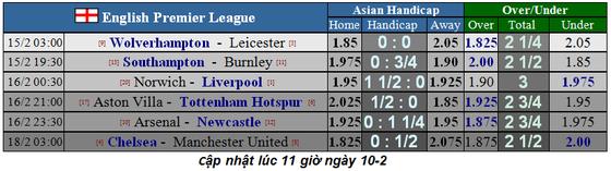 Lịch thi đấu vòng 26 Ngoại hạng Anh (ngày 15-2): Chelsea đại chiến Man United (Mới cập nhật) ảnh 3