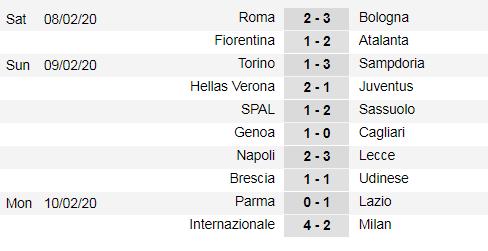 Xếp hạng vòng 23 Serie A: Inter soán ngôi Juventus ảnh 1