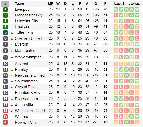 Lịch thi đấu vòng 26 Ngoại hạng Anh (ngày 15-2): Chelsea đại chiến Man United (Mới cập nhật) ảnh 5